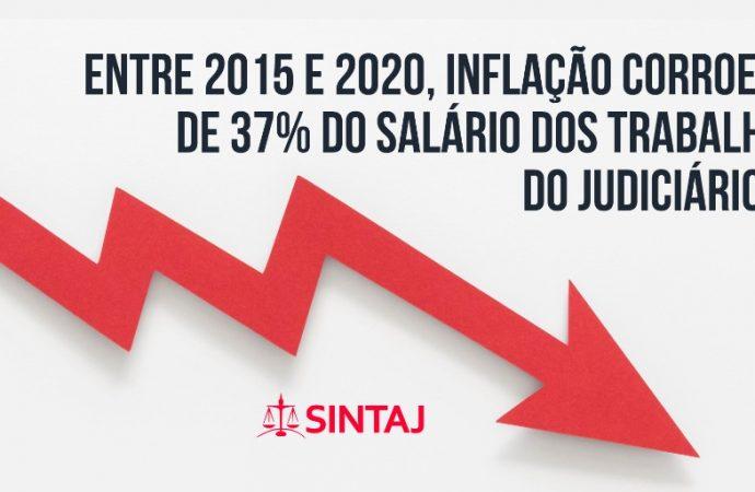 Entre 2015 e 2020, inflação corroeu cerca de 37% do salário dos trabalhadores do Judiciário baiano